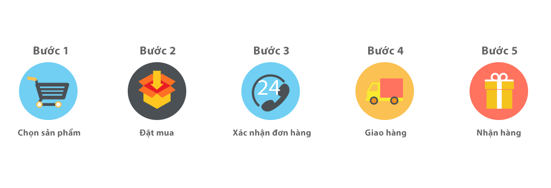 phuong-thuc-dat-hang-1
